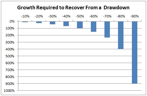 drawdownrecovery